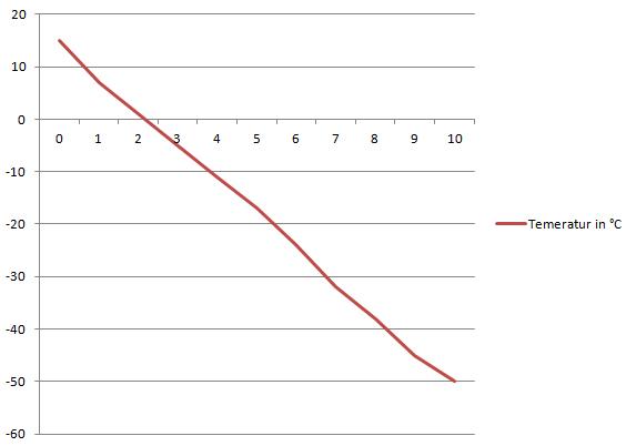 blog-temperatur-rwert[1]